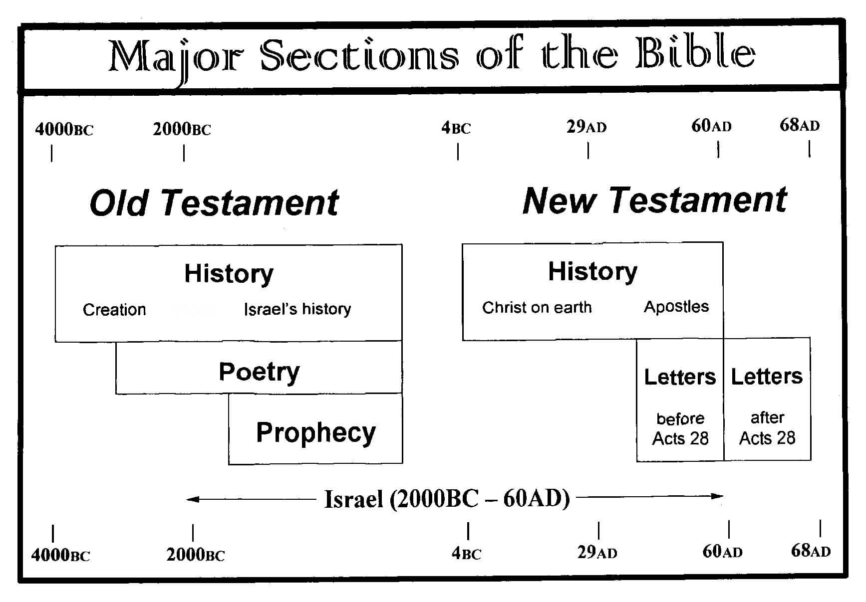 Major Sections of the Bible - chart