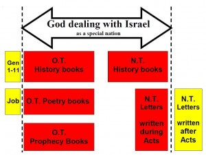 God Dealing With Israel as a Special Nation